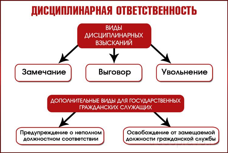 Виды дисциплинарных взысканий