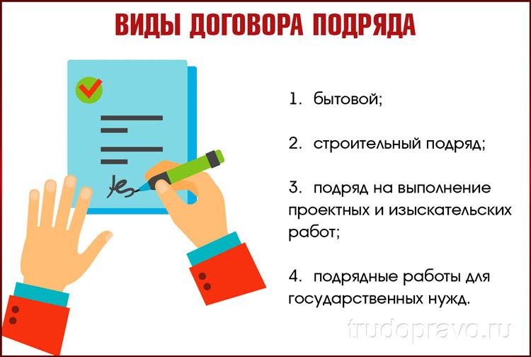 Типы договоров