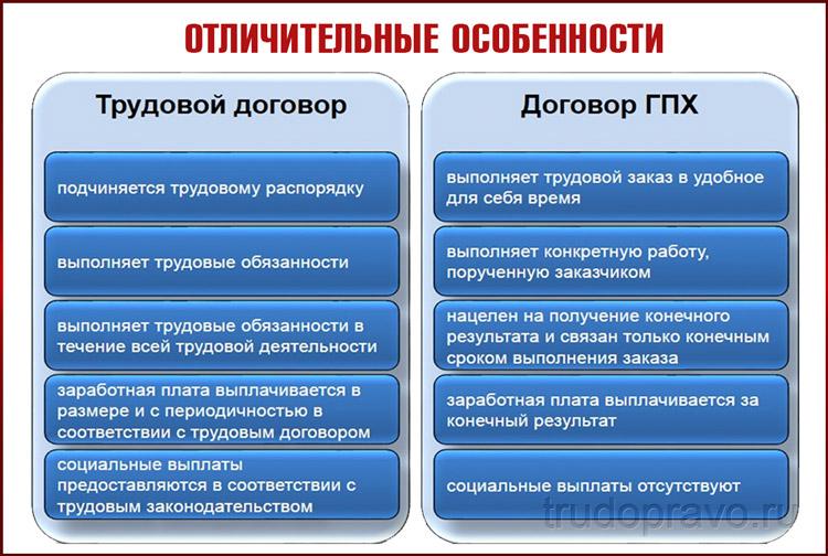 Отличительные особенности договоров