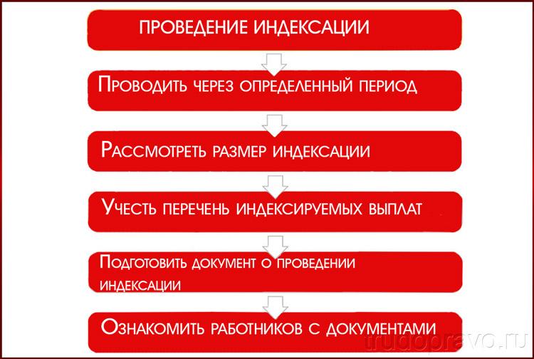 Процесс индексации