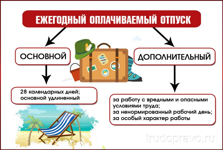 Виды оплачиваемых отпусков