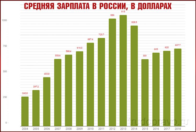 График зарплат