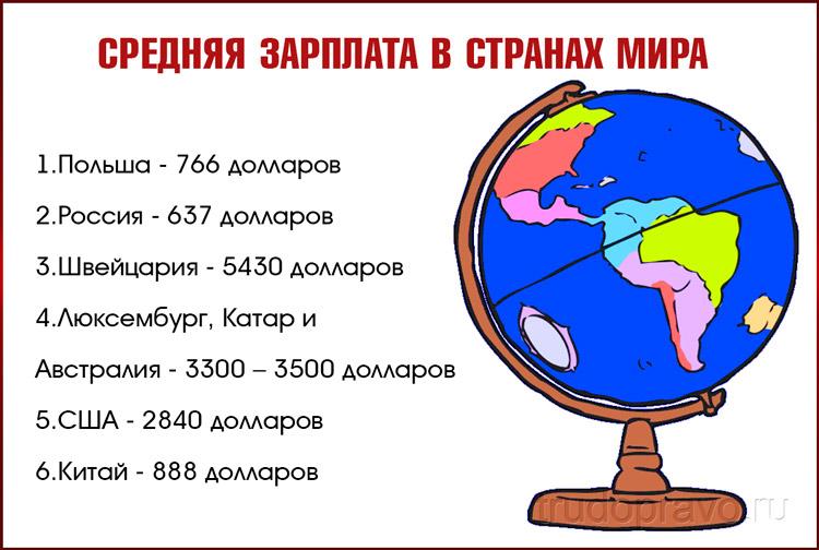 Зарплаты в мире