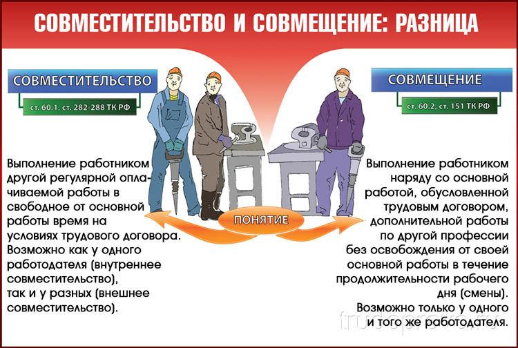 Совместительство и совмещение: отличие