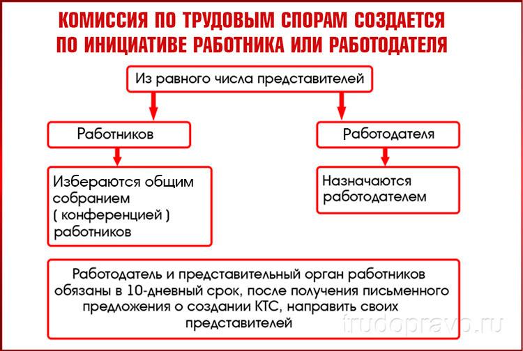 Комиссия создается по инициативе работника или работодателя