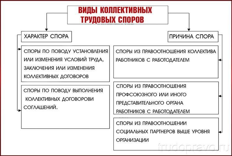 Классификации споров