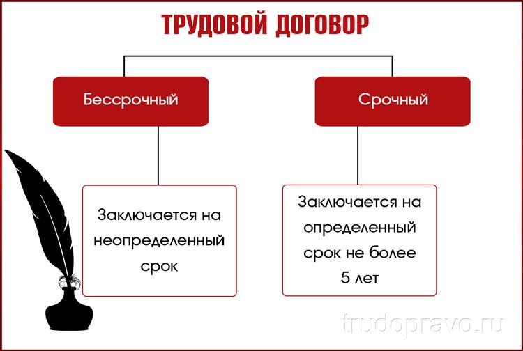 Договор труда
