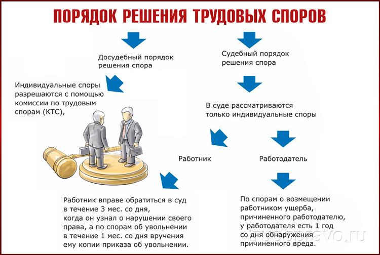 Порядок обращения для разрешения индивидуального трудового спора