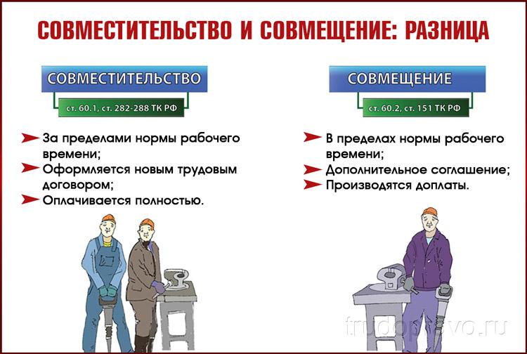 Разница между совмещением и совместительством