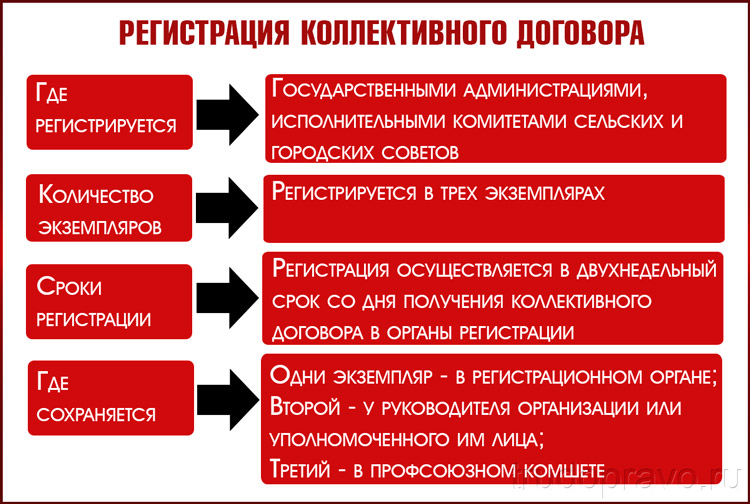 Операция регистрации КД