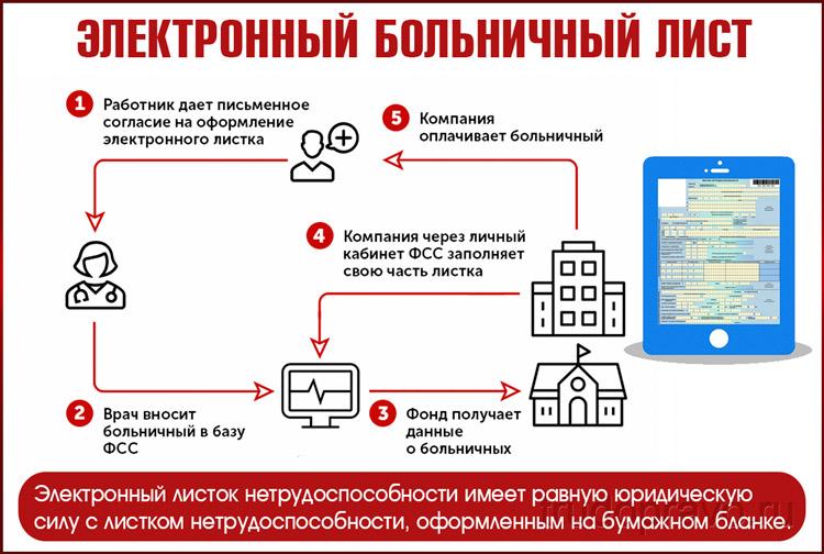 Как работает электронный больничный