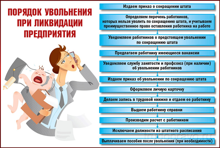 Процедура увольнения при ликвидации предприятия
