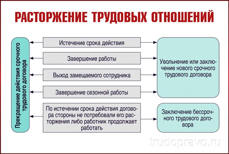 Расторжение трудового договора