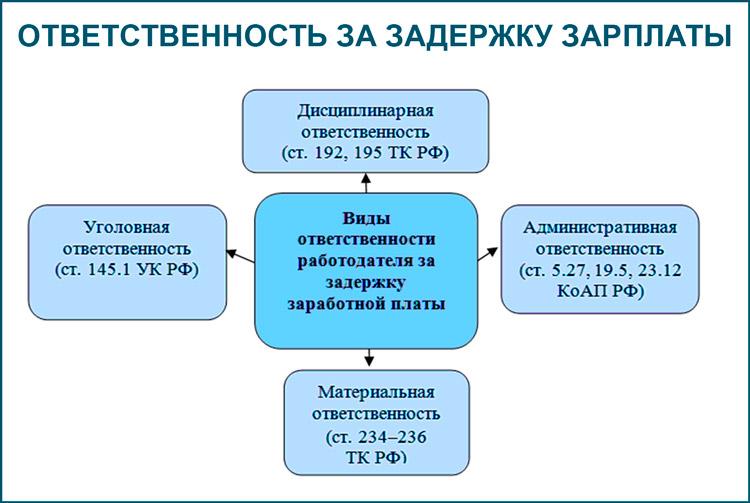 Задержка зарплаты: ответственность директора